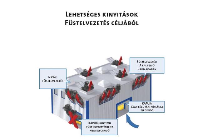 tuzgatlo-ajto-specialista-Hő-és-füstelvezető-rendszerek-RWA-bemutatás