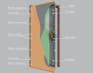 Tűzgátló ajtó specialista Dierre tűzgátló biztonsági ajtó
